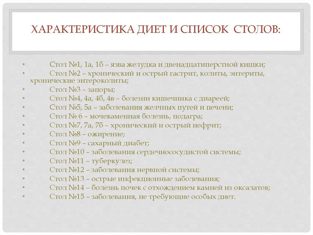 Диеты 1 15