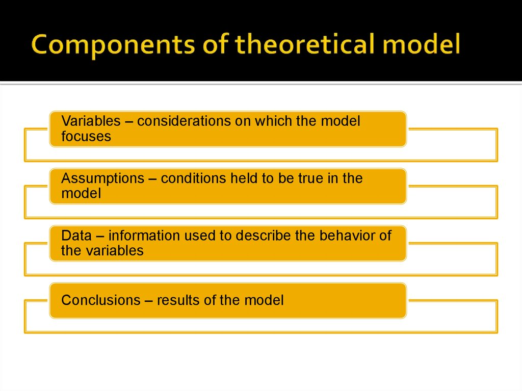 Components of theoretical model