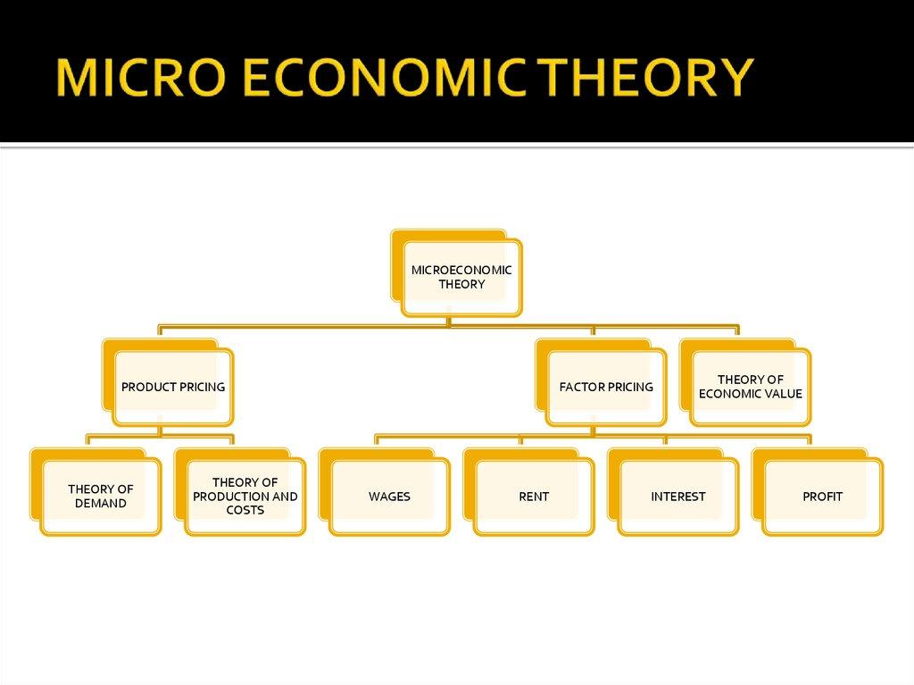 Theory of economic Major Theories