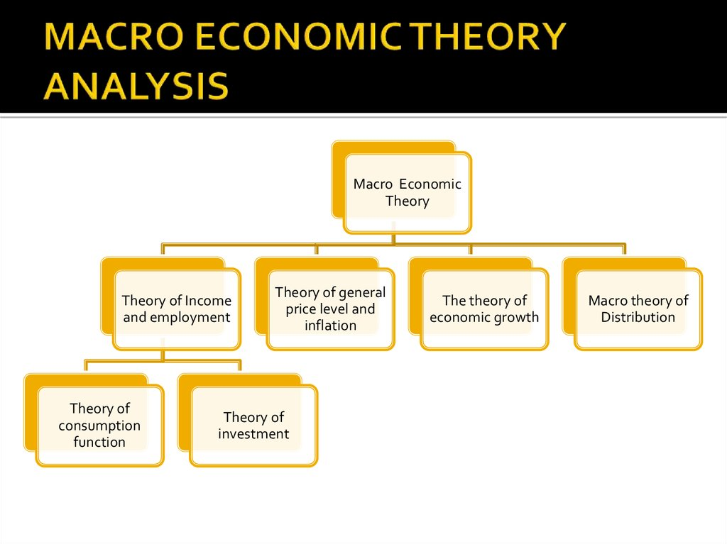 MACRO ECONOMIC THEORY ANALYSIS