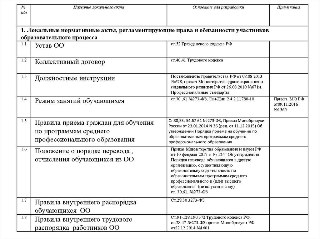 Утверждаю ректор ______ с. М. Овчаренко «___» ______ 2017 г. Порядок о.