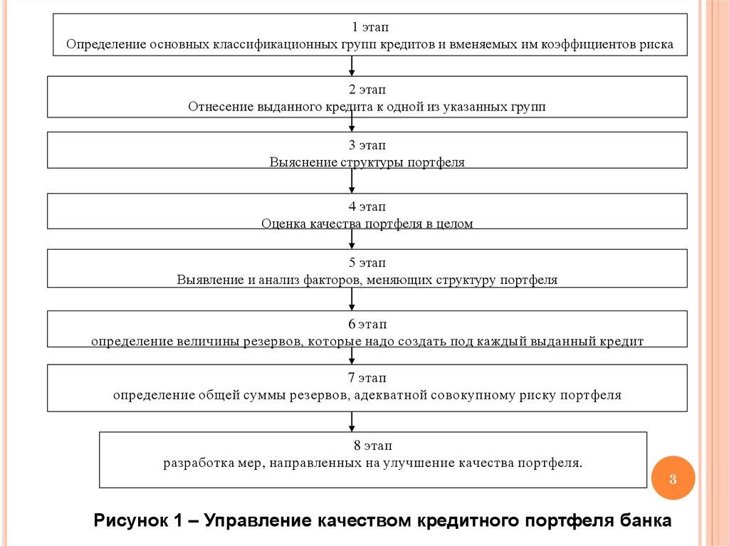расчет кредитного портфеля организации вклады банка хоум кредит спб 2020