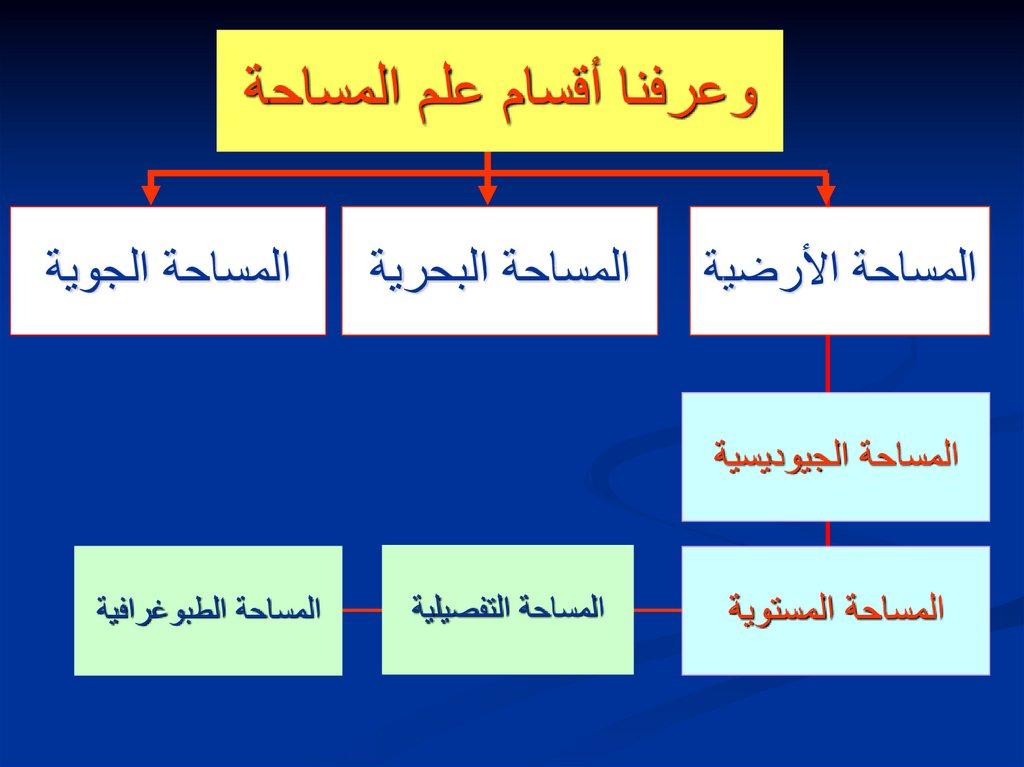 مادة مبادئ المساحة والخرائط Prezentaciya Onlajn