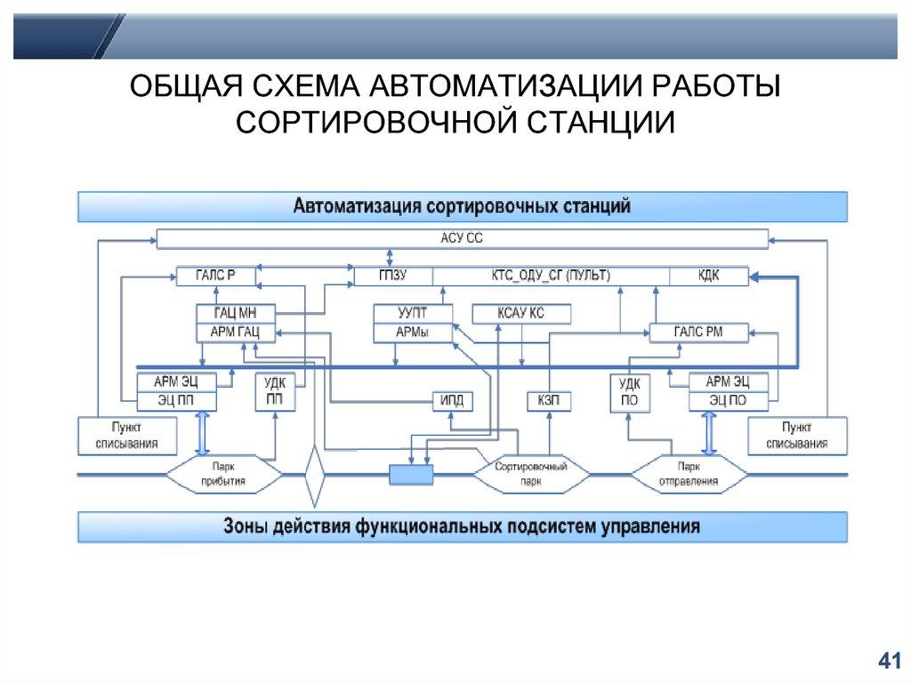 динамическая девушка модель работы сортировочной станции