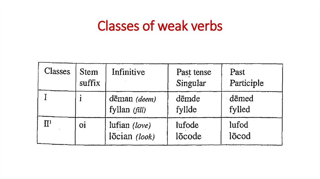Classes of weak verbs