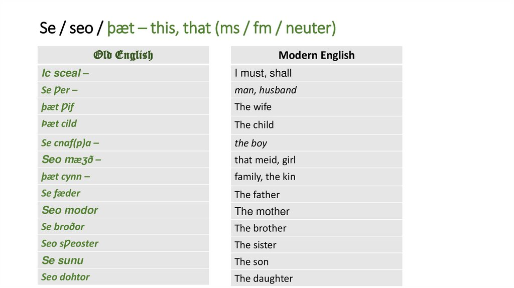 Se / seo / þæt – this, that (ms / fm / neuter)