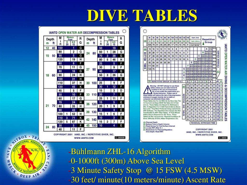 IANTD DECOMPRESSION TABLES