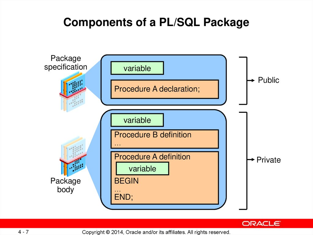 Components of a PL/SQL Package