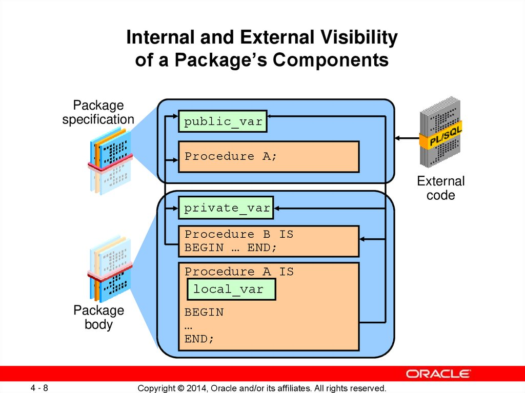 Internal and External Visibility of a Package's Components