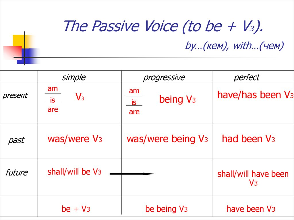 The Passive Voice (to be + V3). by…(кем), with…(чем)