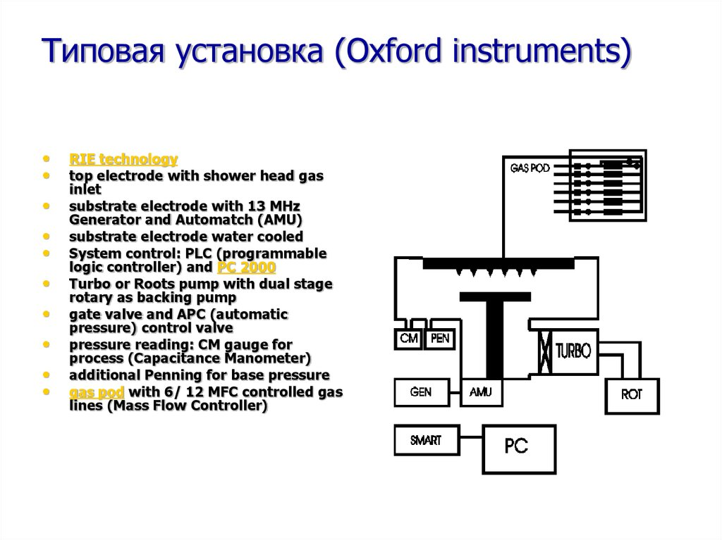 Типовая установка (Oxford instruments)