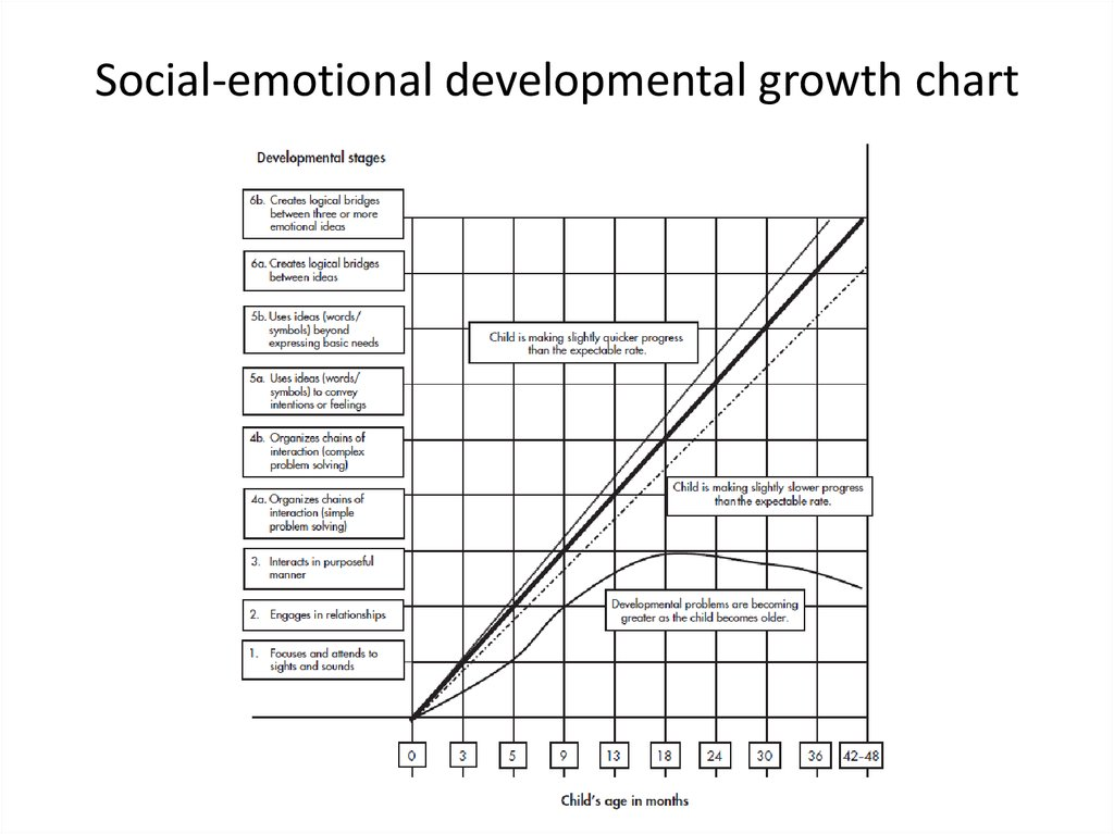 Social-emotional developmental growth chart