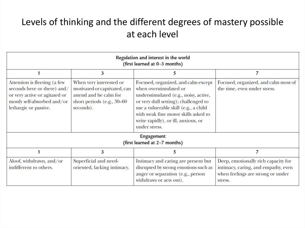 Levels of thinking and the different degrees of mastery possible at each level