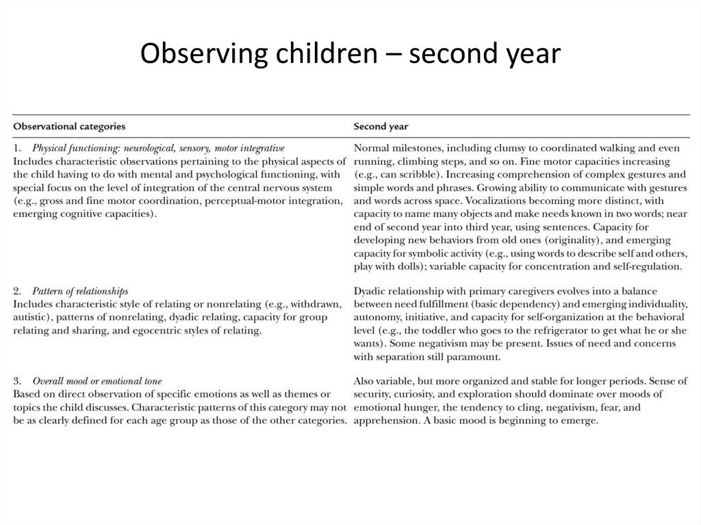 Observing children – second year