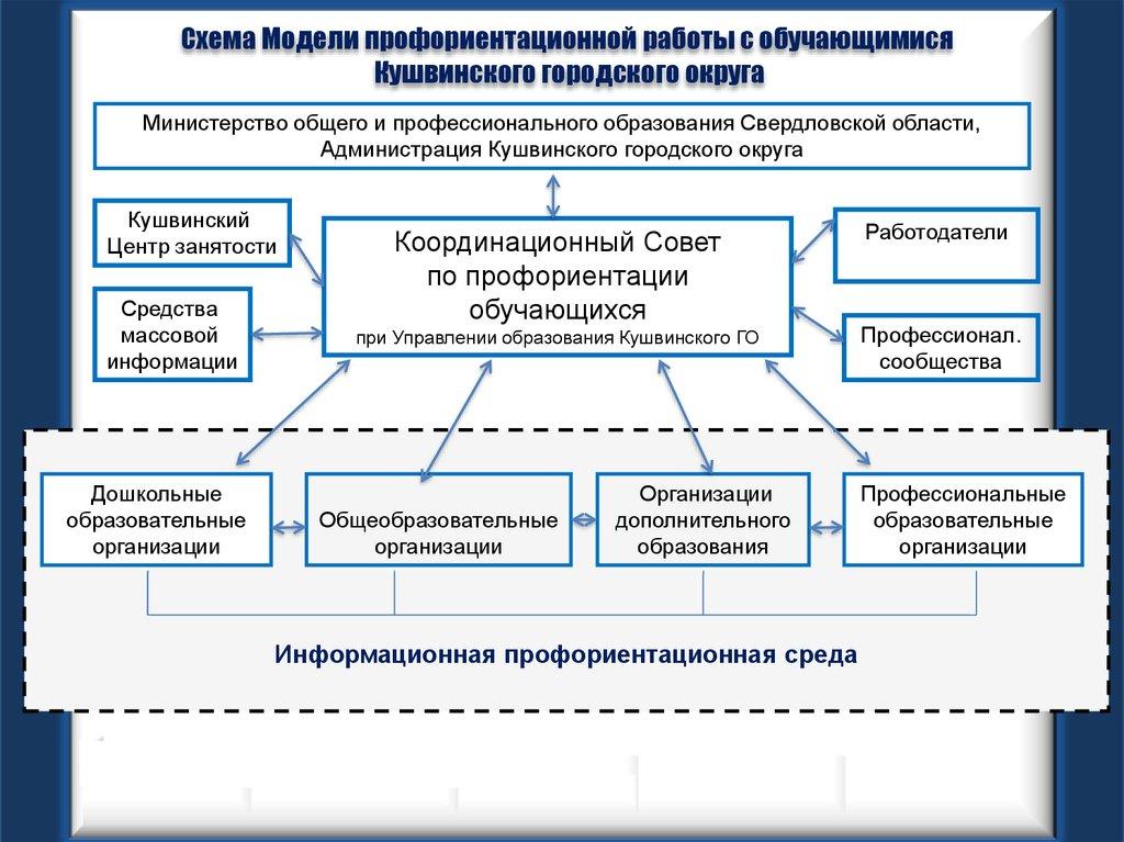 Модели профориентационной работы с учащимися довгань вакансии киев