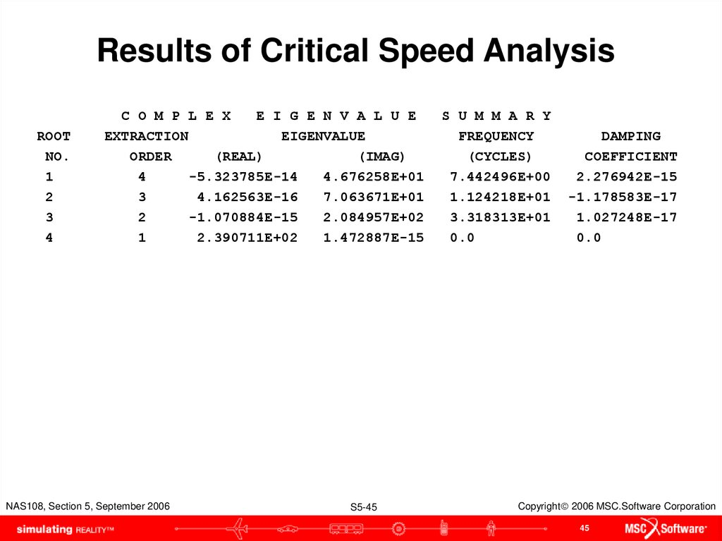 Results of Critical Speed Analysis