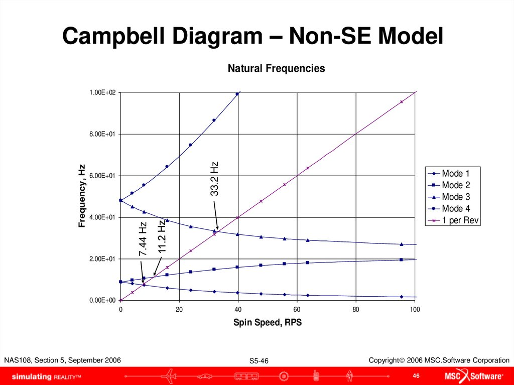 Campbell Diagram – Non-SE Model