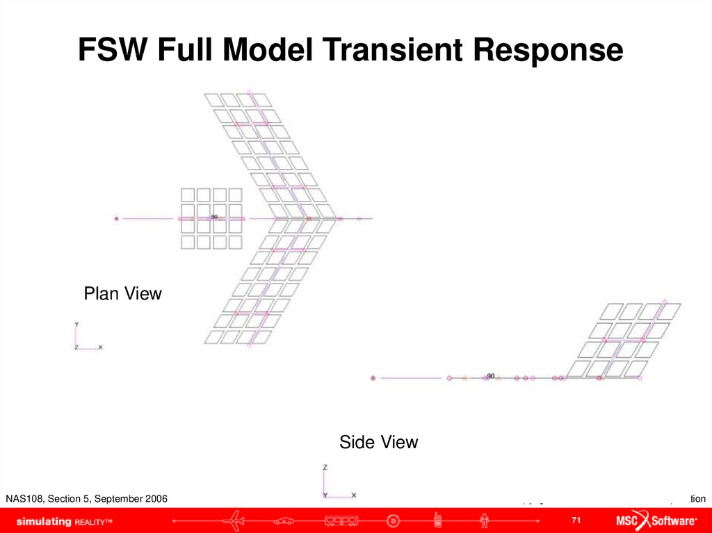 FSW Full Model Transient Response