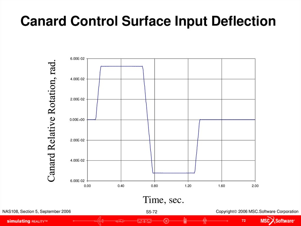 Canard Control Surface Input Deflection