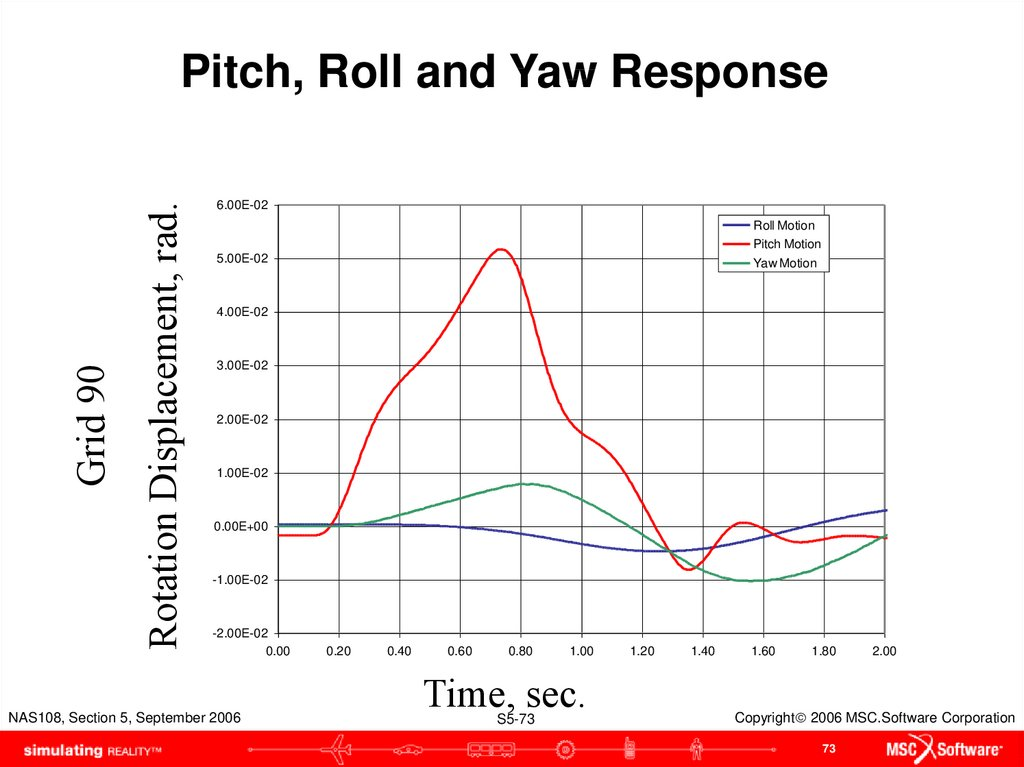 Pitch, Roll and Yaw Response