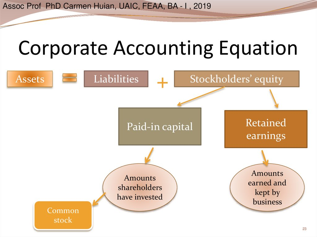 Corporate Accounting Equation