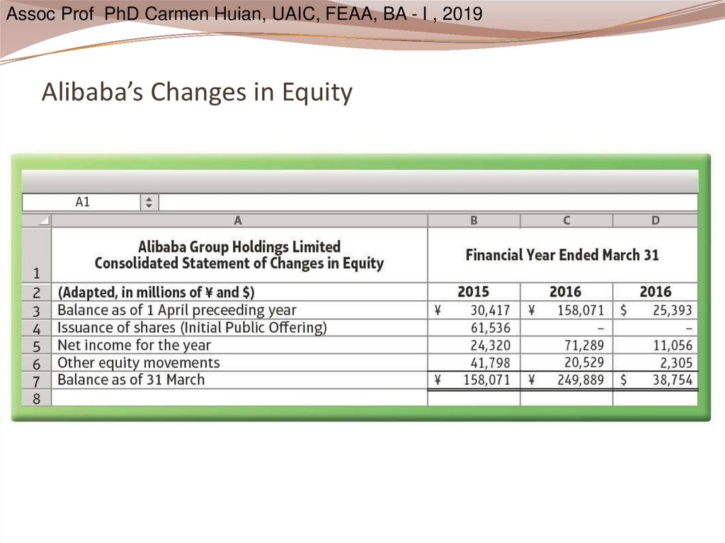 Alibaba's Changes in Equity