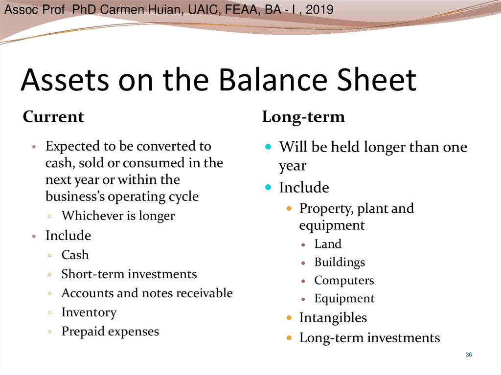 Assets on the Balance Sheet
