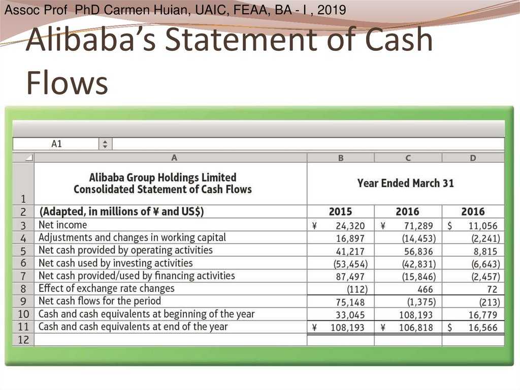 Alibaba's Statement of Cash Flows