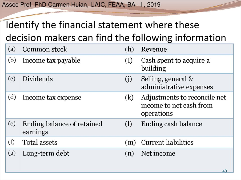 Identify the financial statement where these decision makers can find the following information