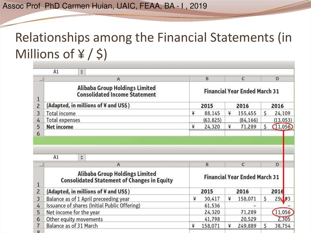 Relationships among the Financial Statements (in Millions of ¥ / $)