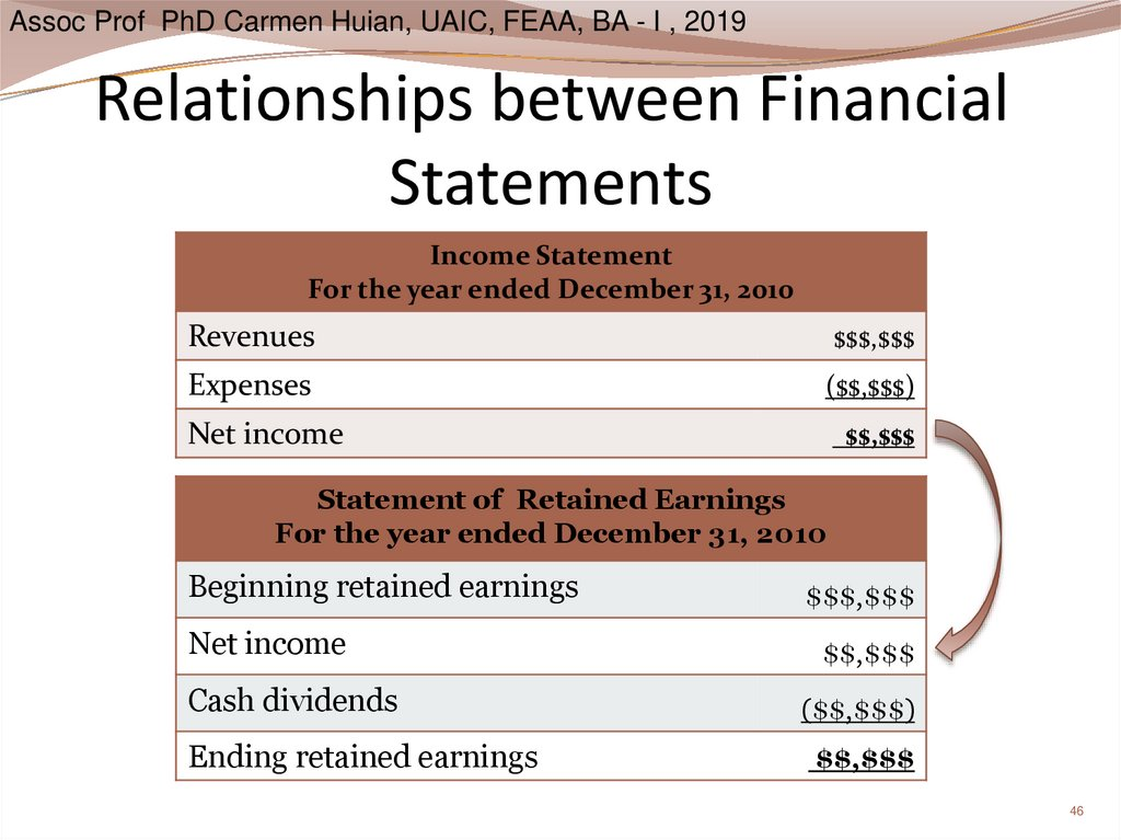 Relationships between Financial Statements
