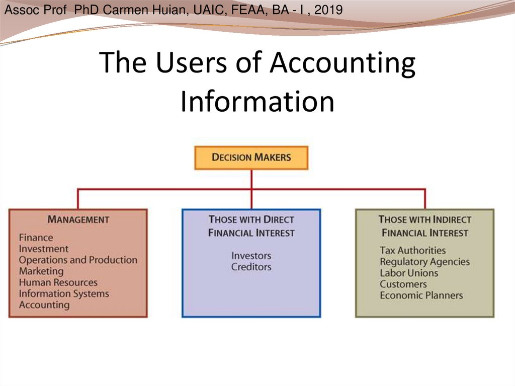 The Users of Accounting Information