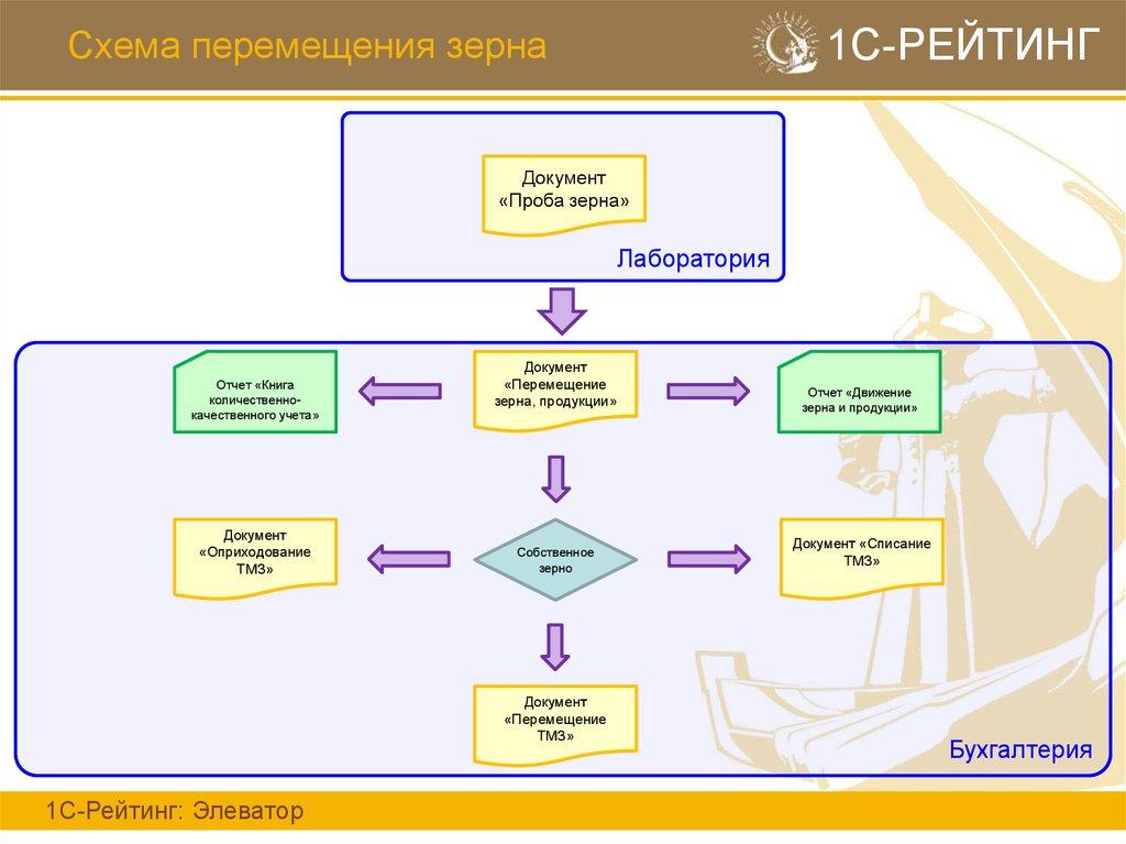 схема очистки зерна на элеваторе