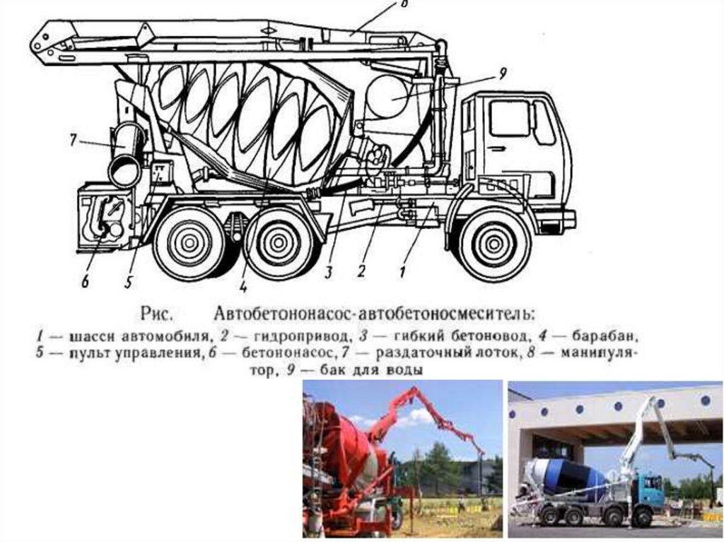 Машины для укладки и уплотнения бетонных смесей купить заменитель бетона fast 2k в москве