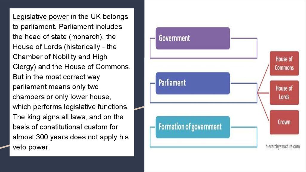 Legislative power in the UK belongs to parliament. Parliament includes the head of state (monarch), the House of Lords