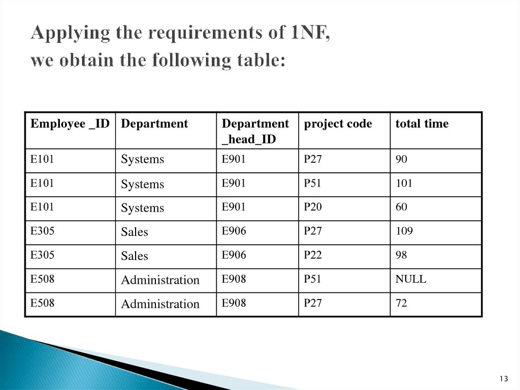 Applying the requirements of 1NF, we obtain the following table: