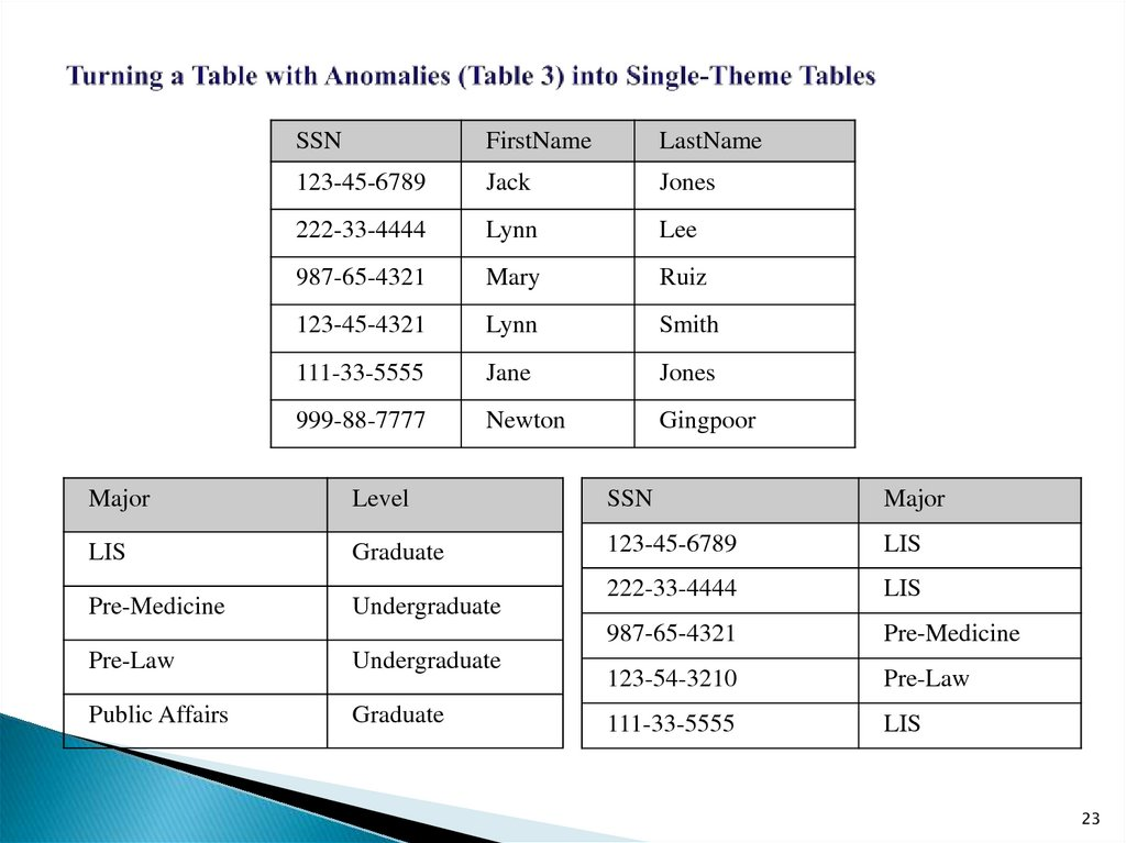 Turning a Table with Anomalies (Table 3) into Single-Theme Tables