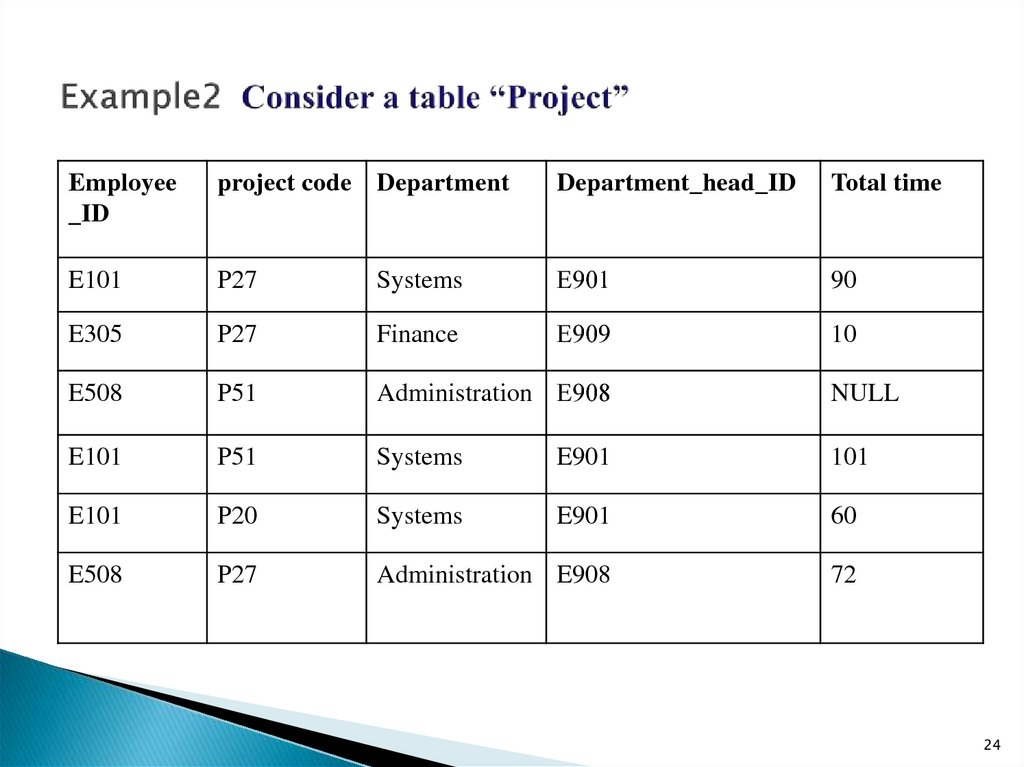 "Example2 Consider a table ""Project"""