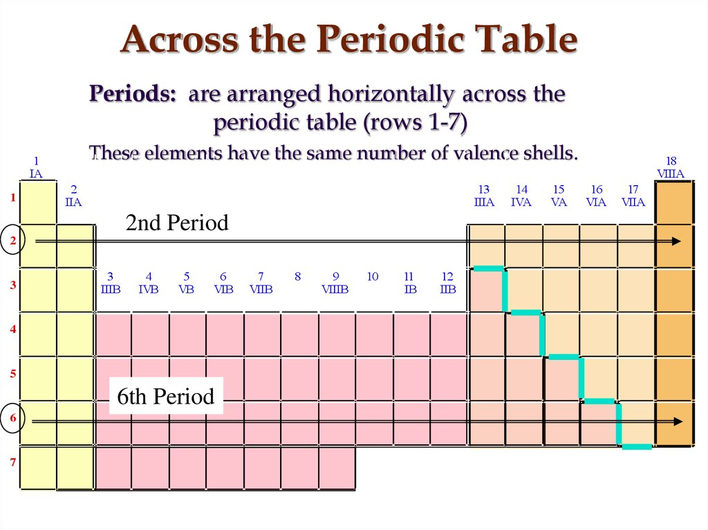 Across the Periodic Table