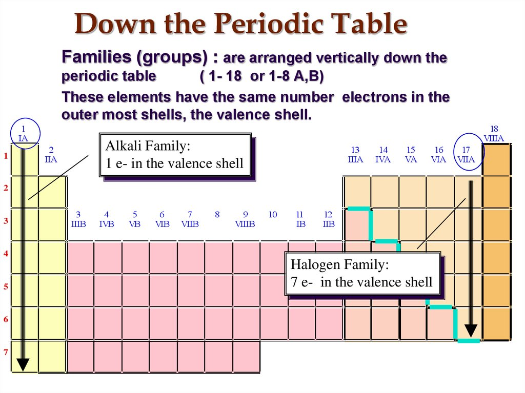Down the Periodic Table