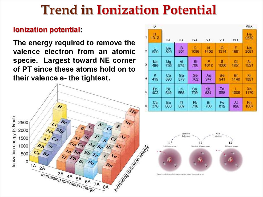 Trend in Ionization Potential