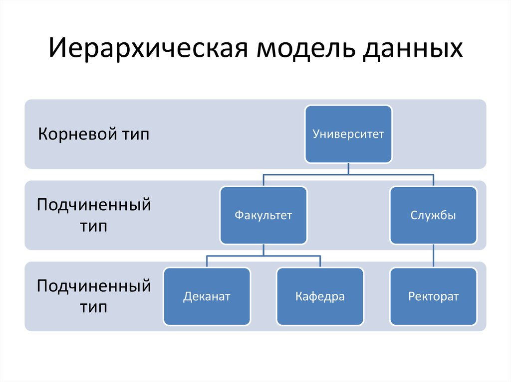 hierarchical model Sample hierarchical model diagram: example of hierarchical data represented as relational tables: the above hierarchical model can be represented as relational tables like this.