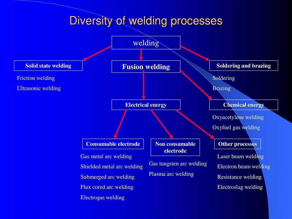 Welding Process Online Presentation