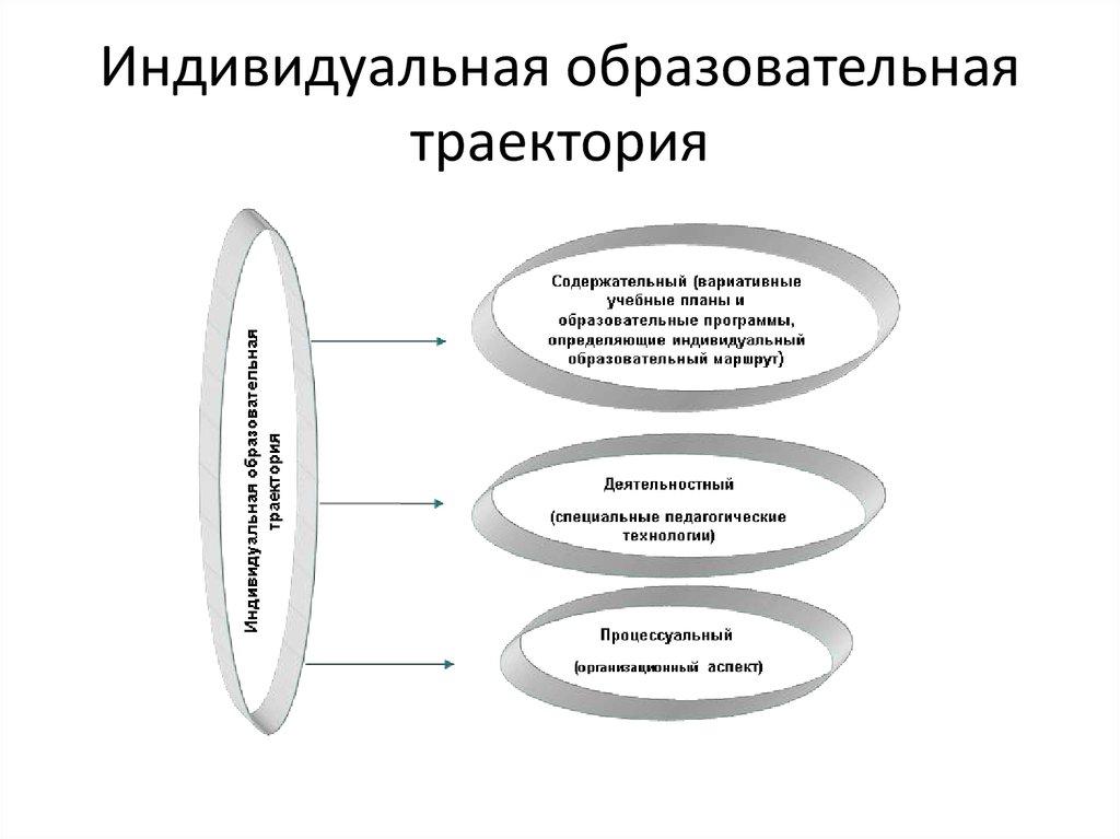 Образовательная траектория картинки
