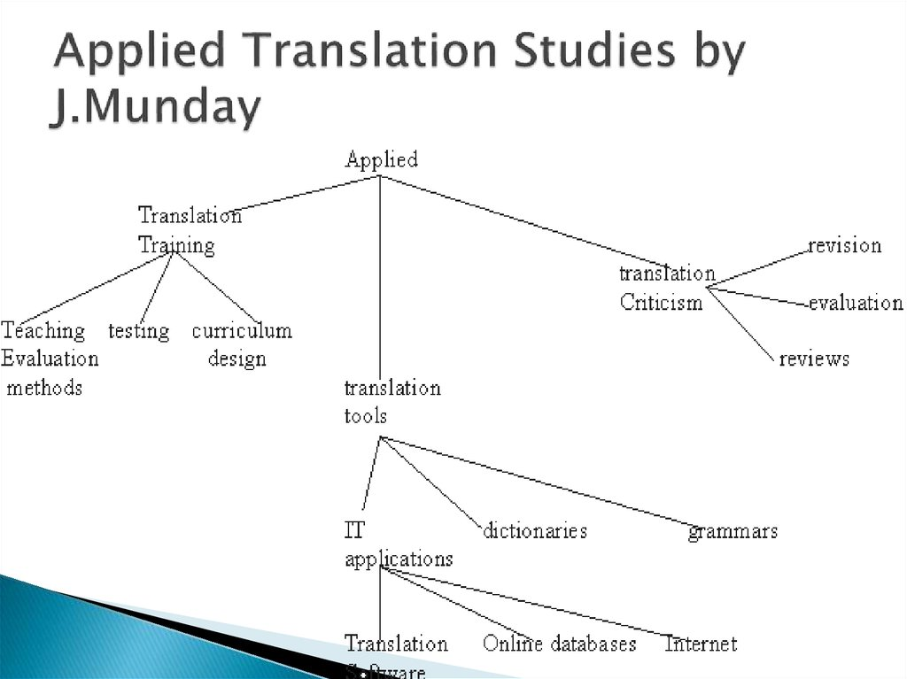 Applied Translation Studies by J.Munday