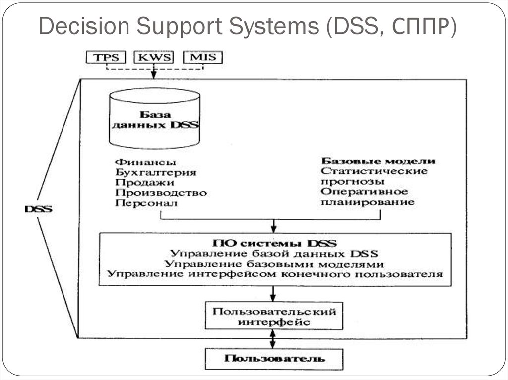 Decision Support Systems (DSS, СППР)