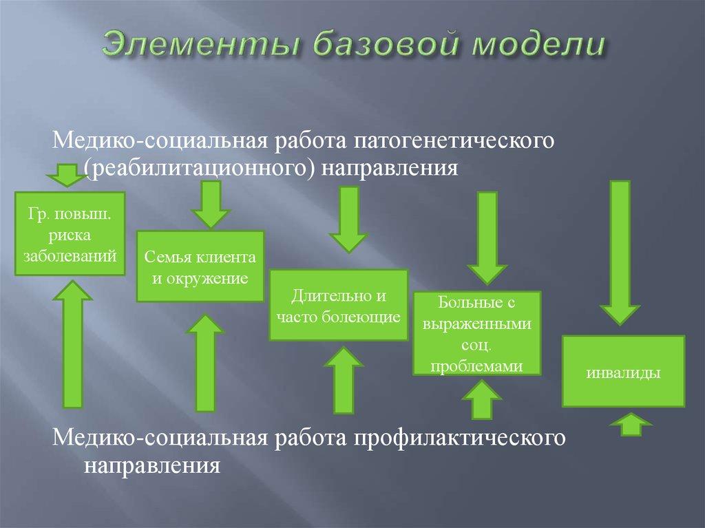 Социально медицинской работы базовая модель работа в сфере полиции девушке