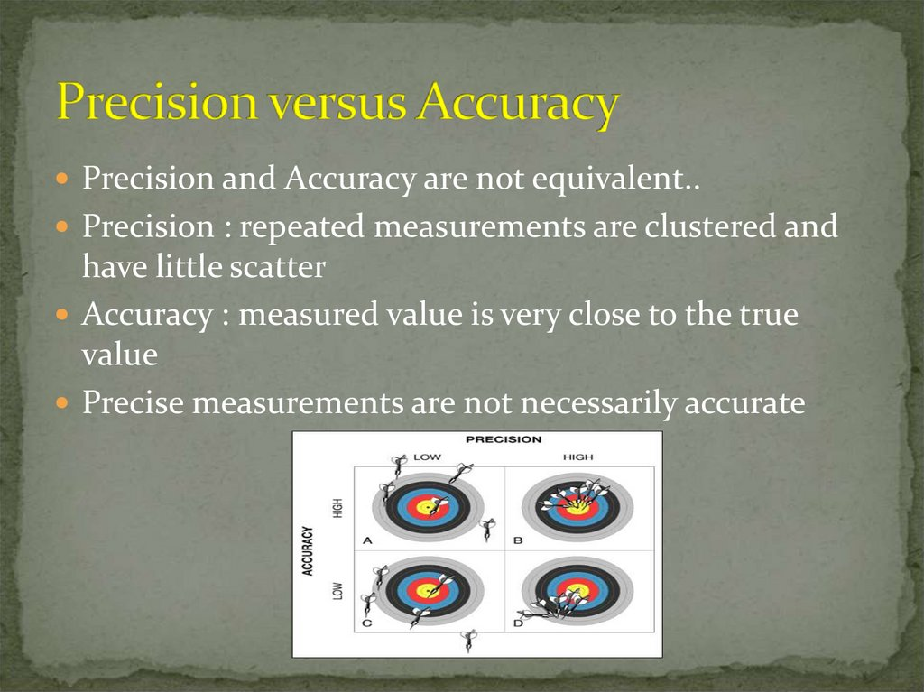 Precision versus Accuracy