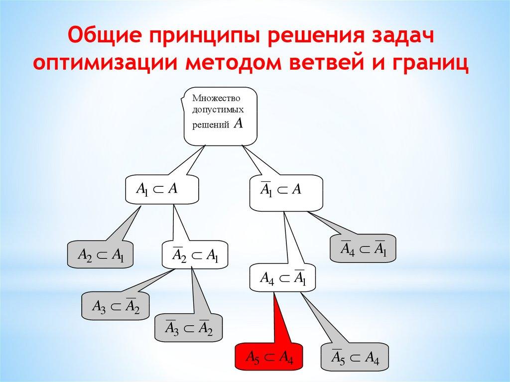 Решить задачу методом оптимизации теория пределов решение задач примеры