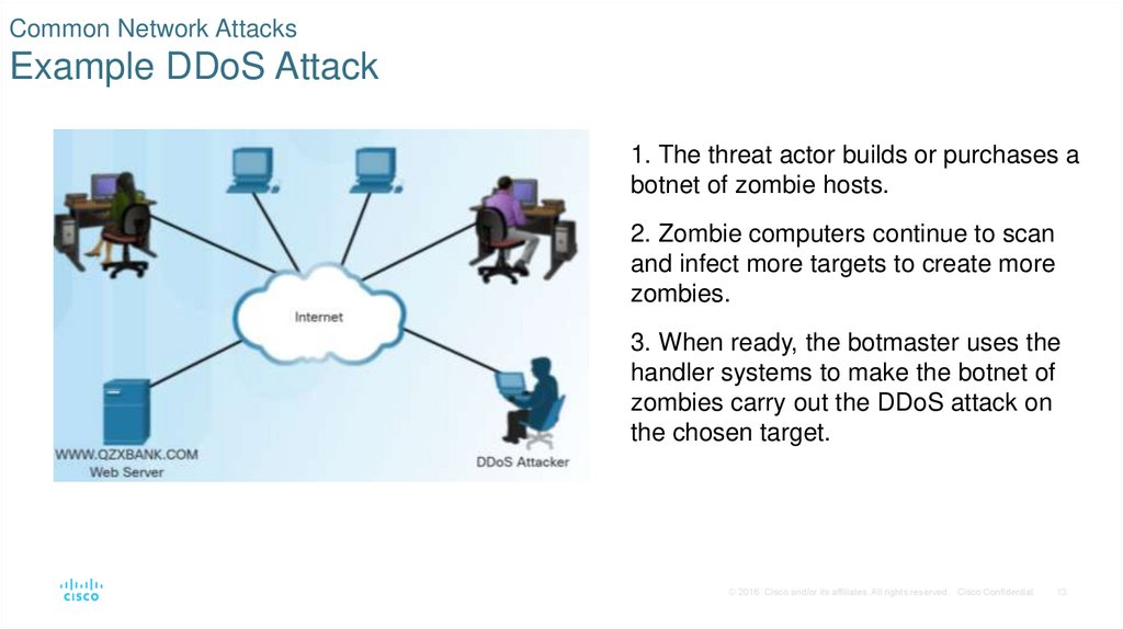 Common Network Attacks Example DDoS Attack